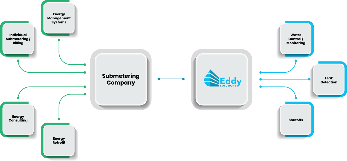 infographics of submetering and Eddy Solutions